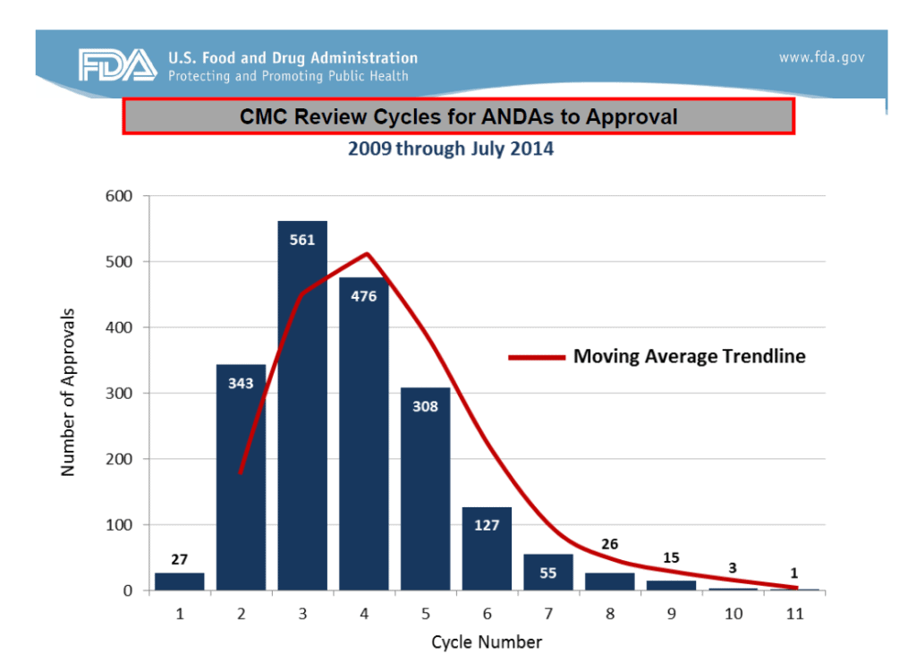 Figure 1: the average number of CMC Review Cycles for ANDAs to Approval for 2009 – July 2014