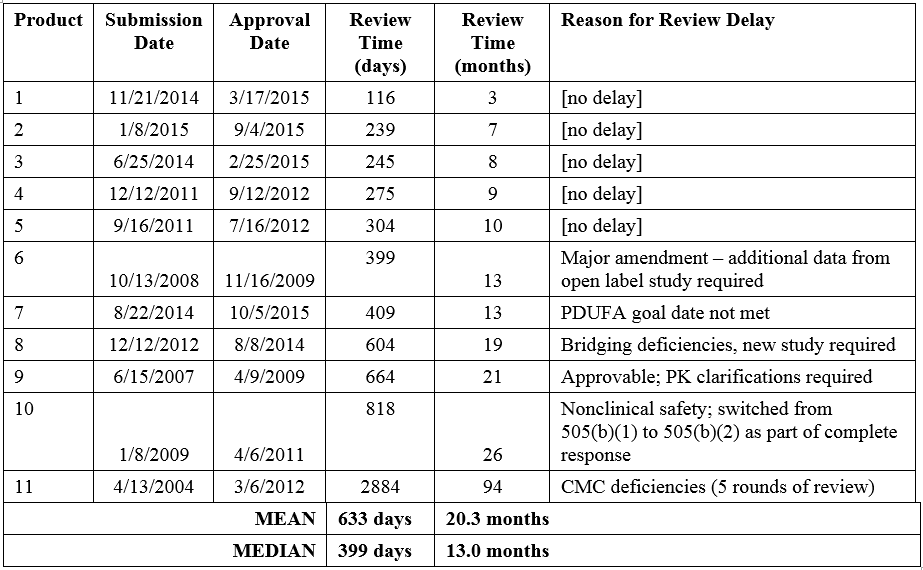 Review Time for NMEs Submitted via the 505(b)(2) Pathway